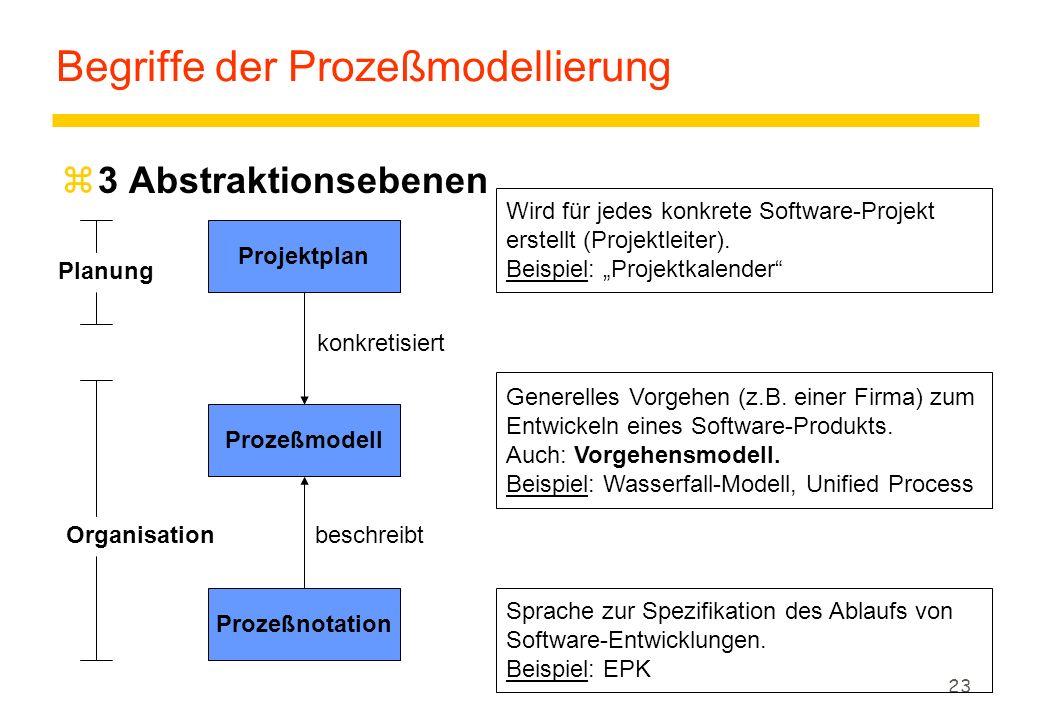 22 Aufgaben beim Software-Projektmanagement yErstellung eines Projektplans yAuswahl einer Prozeßnotation yAuswahl eines Prozeßmodells zDefinitionen ySoftware-Entwicklungsprozeß: Aktivitäten, Methoden und Verfahren zur Entwicklung und Überprüfung von Software.