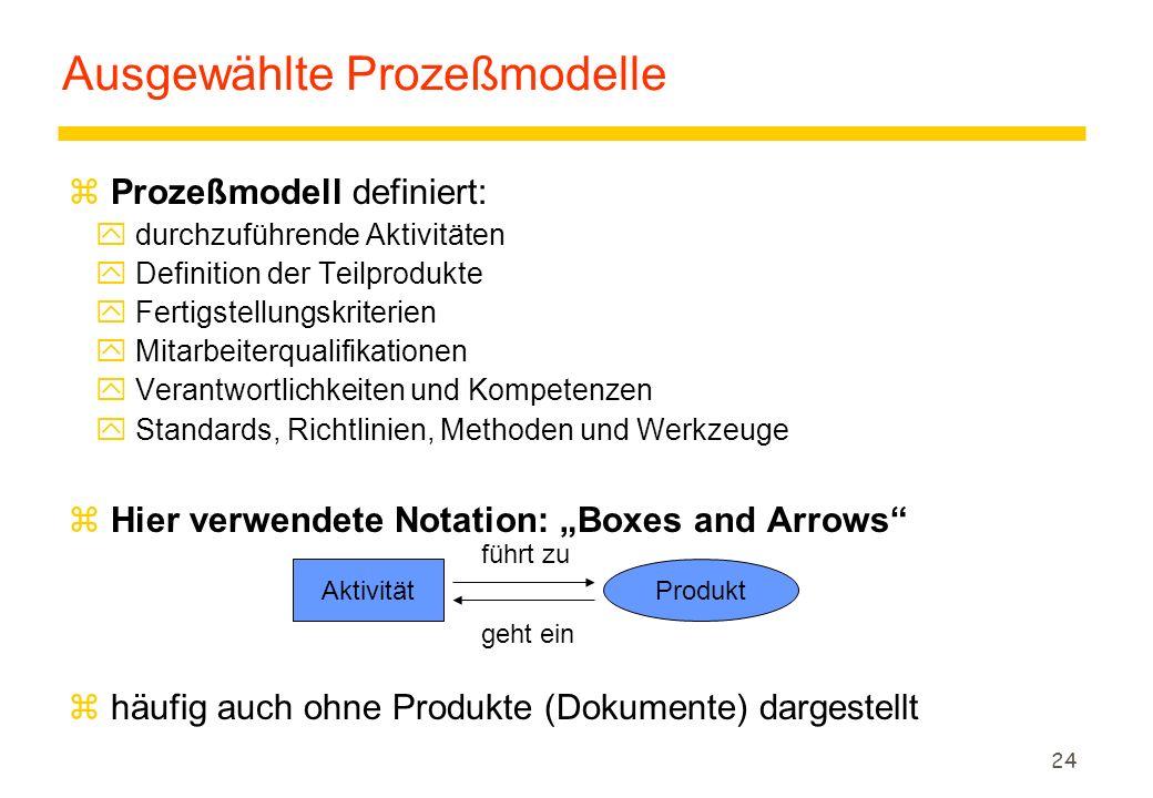 23 Begriffe der Prozeßmodellierung z3 Abstraktionsebenen Projektplan Prozeßmodell konkretisiert Prozeßnotation beschreibt Planung Organisation Sprache zur Spezifikation des Ablaufs von Software-Entwicklungen.