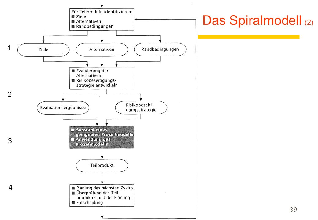 38 Das Spiralmodell (1) zDas Spiralmodell ist eigentlich ein Modell höherer Ordnung zFür jedes (Teil-)Produkt sind zyklisch vier Schritte zu durchlaufen: zSchritt 1: yIdentifizierung der Ziele des Teilprodukts (Leistung, Funktionalität, Anpaßbarkeit,...) yAlternative Möglichkeiten zur Realisierung des Teilprodukts finden.