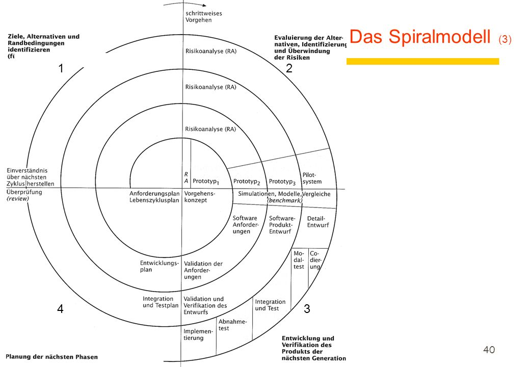 39 Das Spiralmodell (2) 1 2 3 4