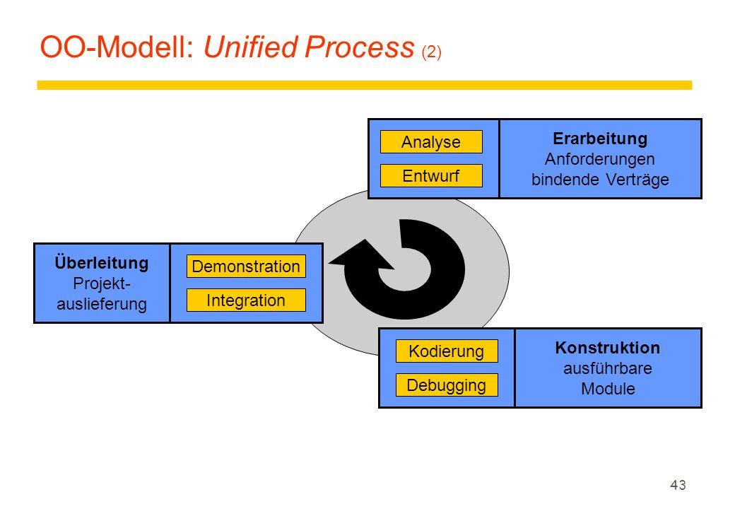 42 OO-Modell: Unified Process (1) z Unified Process: Der UML-Software-Entwicklungsprozeß: yDer Einstieg etabliert das Geschäftsziel und legt den Umfan
