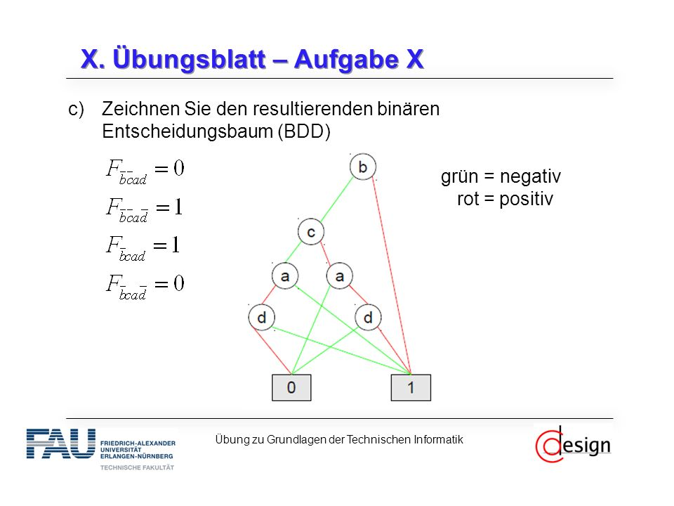 X. Übungsblatt – Aufgabe X c)Zeichnen Sie den resultierenden binären Entscheidungsbaum (BDD) grün = negativ rot = positiv Übung zu Grundlagen der Tech