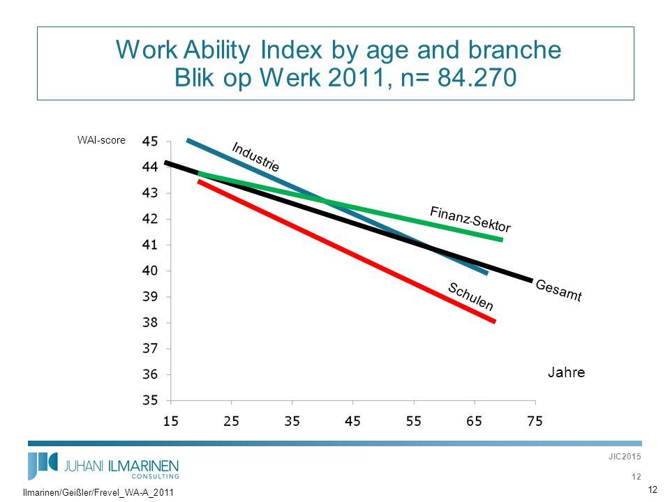  Work Ability Index by age and branche Blik op Werk 2011, n= 84.270 Jahre WAI-score Finanz - Sektor Industrie Schulen Gesamt 12 Ilmarinen/Geißler/Fre