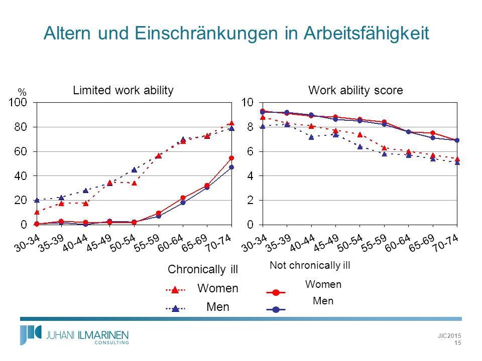 JIC2015 Chronically ill Women Men Altern und Einschränkungen in Arbeitsfähigkeit Not chronically ill Women Men 30-3435-3940-4445-4950-5455-5960-6465-6