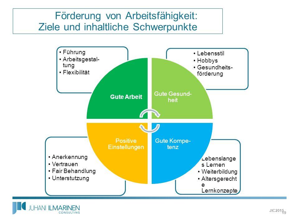  Förderung von Arbeitsfähigkeit: Ziele und inhaltliche Schwerpunkte JIC2015 19