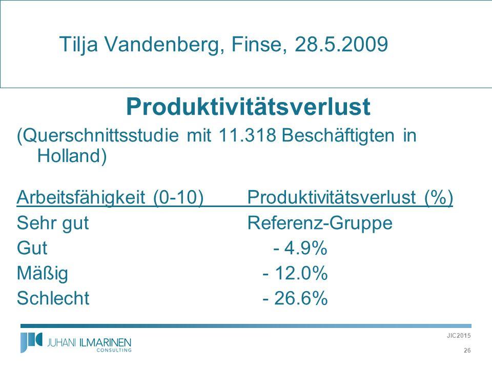  Tilja Vandenberg, Finse, 28.5.2009 Produktivitätsverlust (Querschnittsstudie mit 11.318 Beschäftigten in Holland) Arbeitsfähigkeit (0-10) Produktivi