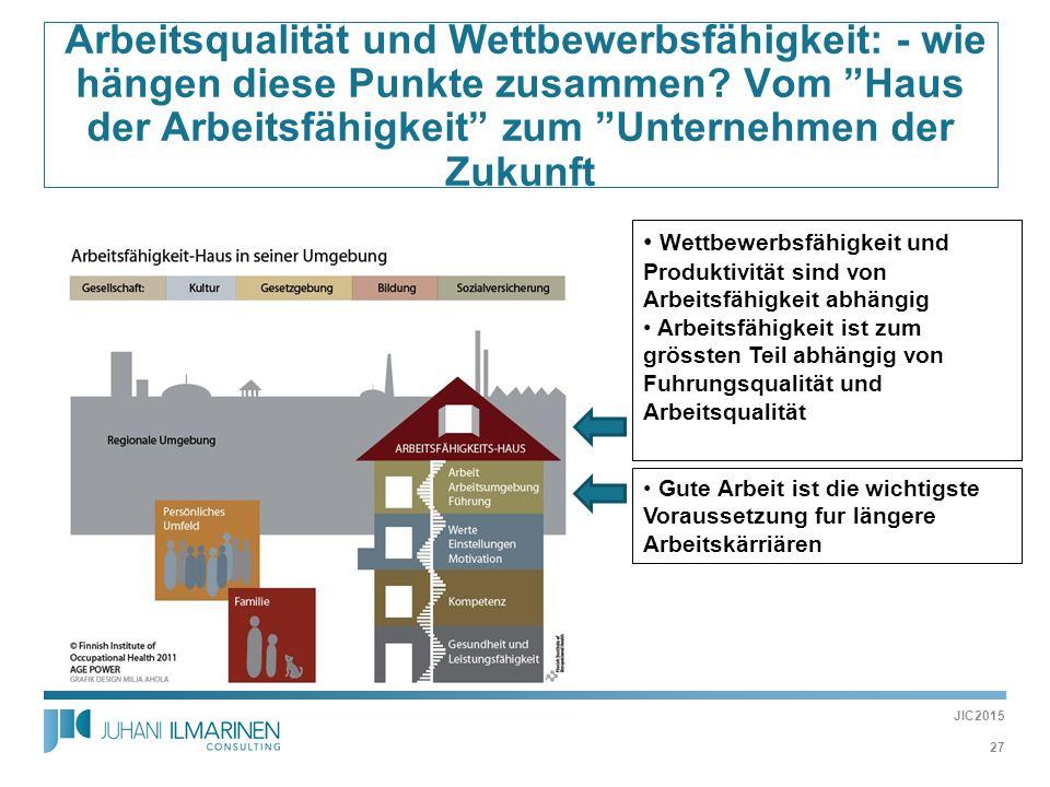 """ Arbeitsqualität und Wettbewerbsfähigkeit: - wie hängen diese Punkte zusammen? Vom """"Haus der Arbeitsfähigkeit"""" zum """"Unternehmen der Zukunft Wettbewer"""