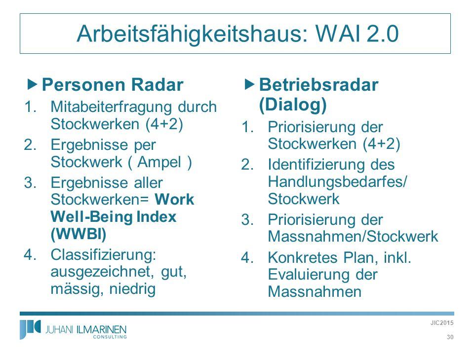  Arbeitsfähigkeitshaus: WAI 2.0  Personen Radar 1.Mitabeiterfragung durch Stockwerken (4+2) 2.Ergebnisse per Stockwerk ( Ampel ) 3.Ergebnisse aller