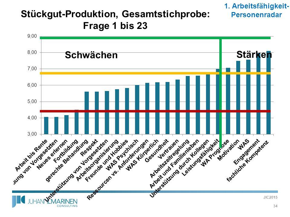 Stückgut-Produktion, Gesamtstichprobe: Frage 1 bis 23 34 Schwächen Stärken 1. Arbeitsfähigkeit- Personenradar JIC2015