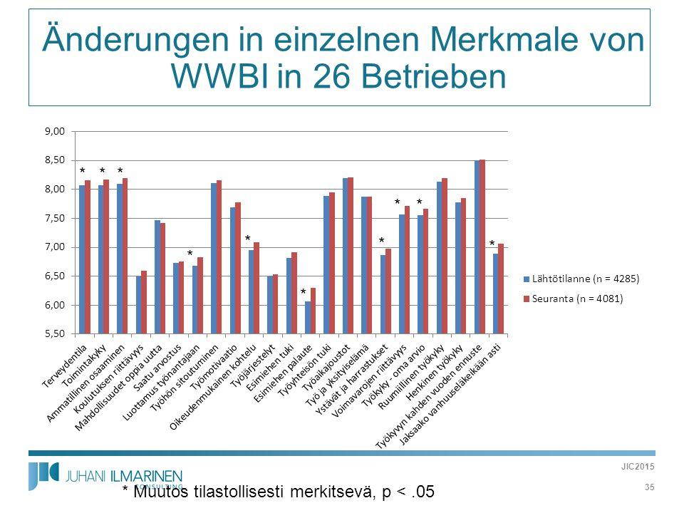  Änderungen in einzelnen Merkmale von WWBI in 26 Betrieben * * * * Muutos tilastollisesti merkitsevä, p <.05 * * *** * * JIC2015 35