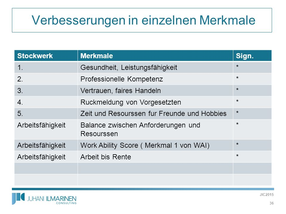  Verbesserungen in einzelnen Merkmale StockwerkMerkmaleSign. 1.Gesundheit, Leistungsfähigkeit* 2.Professionelle Kompetenz* 3.Vertrauen, faires Handel