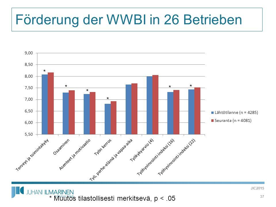  Förderung der WWBI in 26 Betrieben * Muutos tilastollisesti merkitsevä, p <.05 * * * * * * JIC2015 37