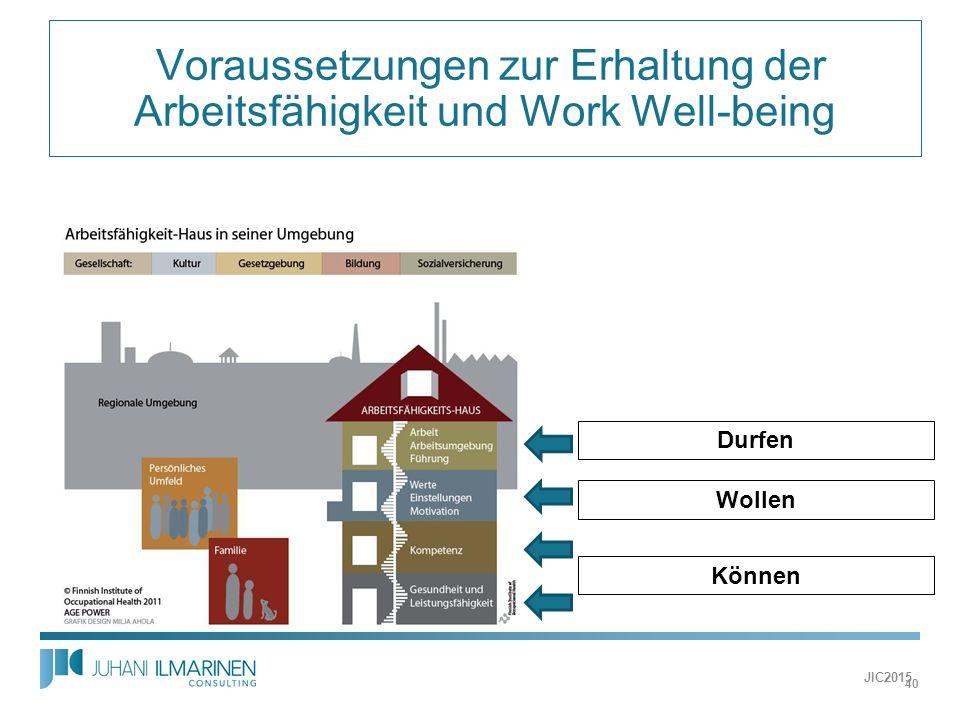  Voraussetzungen zur Erhaltung der Arbeitsfähigkeit und Work Well-being Können Wollen Durfen JIC2015 40