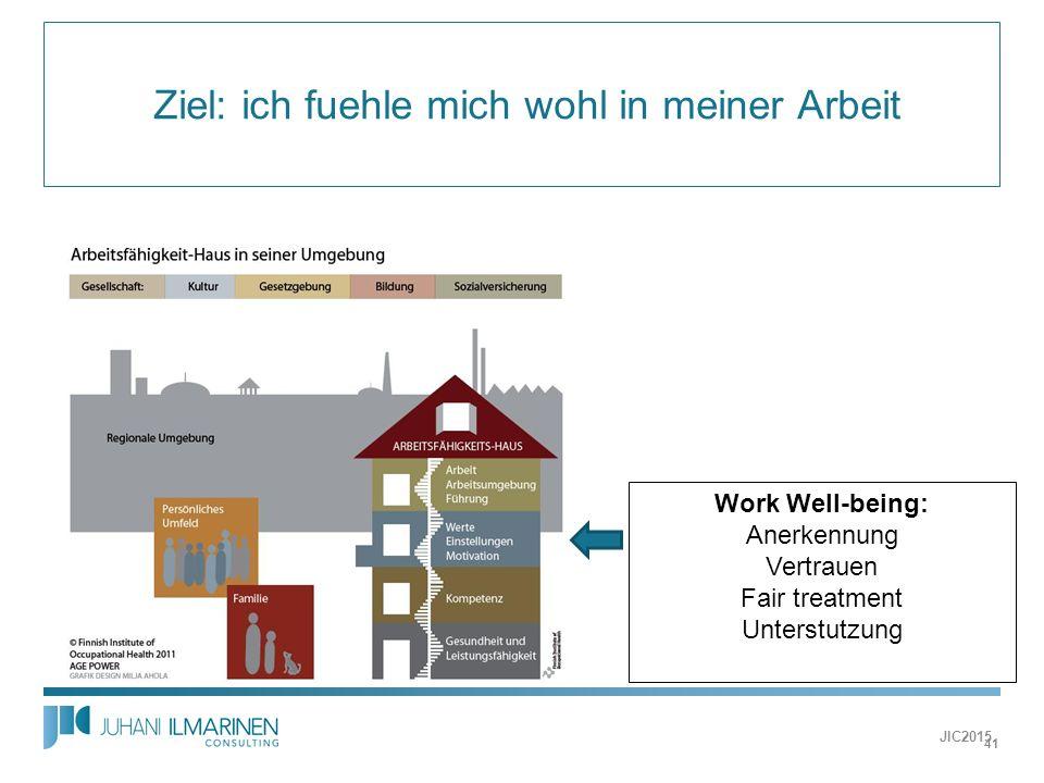  Ziel: ich fuehle mich wohl in meiner Arbeit Work Well-being: Anerkennung Vertrauen Fair treatment Unterstutzung JIC2015 41