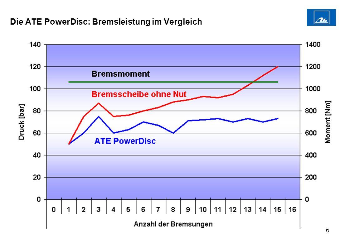 6 Die ATE PowerDisc: Bremsleistung im Vergleich