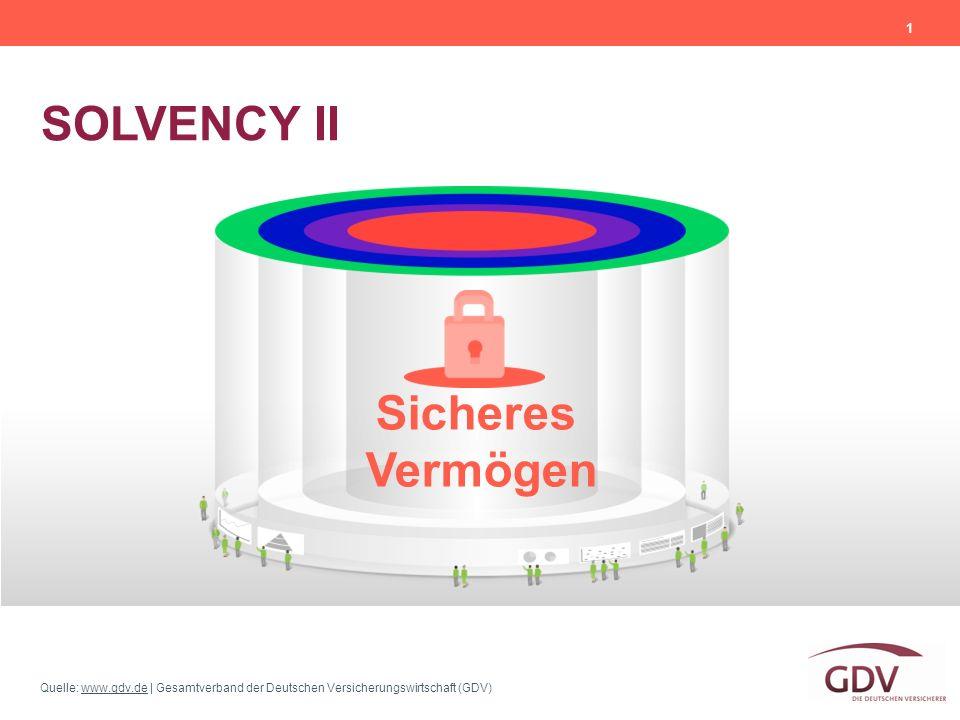 Quelle: www.gdv.de | Gesamtverband der Deutschen Versicherungswirtschaft (GDV)www.gdv.de SOLVENCY II 1 Sicheres Vermögen