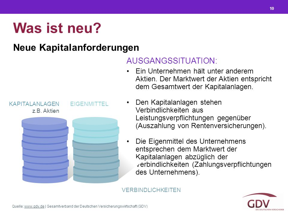 Quelle: www.gdv.de | Gesamtverband der Deutschen Versicherungswirtschaft (GDV)www.gdv.de 10 Was ist neu? Neue Kapitalanforderungen Ein Unternehmen häl