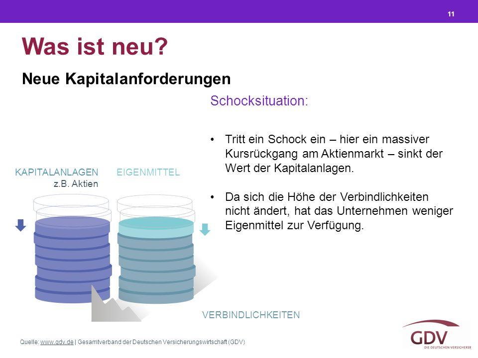 Quelle: www.gdv.de | Gesamtverband der Deutschen Versicherungswirtschaft (GDV)www.gdv.de 11 Was ist neu? Tritt ein Schock ein – hier ein massiver Kurs