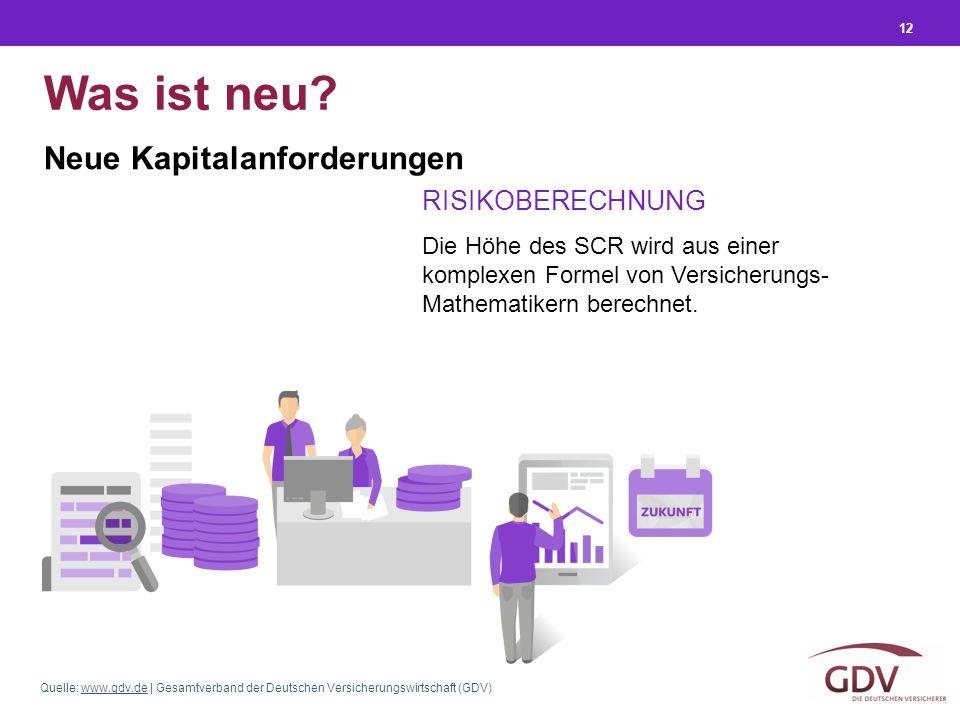 Quelle: www.gdv.de | Gesamtverband der Deutschen Versicherungswirtschaft (GDV)www.gdv.de 12 Was ist neu? Neue Kapitalanforderungen Die Höhe des SCR wi