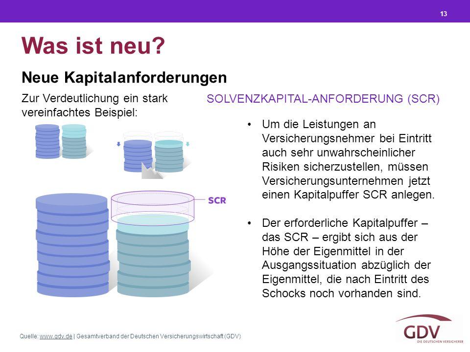 Quelle: www.gdv.de | Gesamtverband der Deutschen Versicherungswirtschaft (GDV)www.gdv.de 13 Was ist neu? Neue Kapitalanforderungen SOLVENZKAPITAL-ANFO