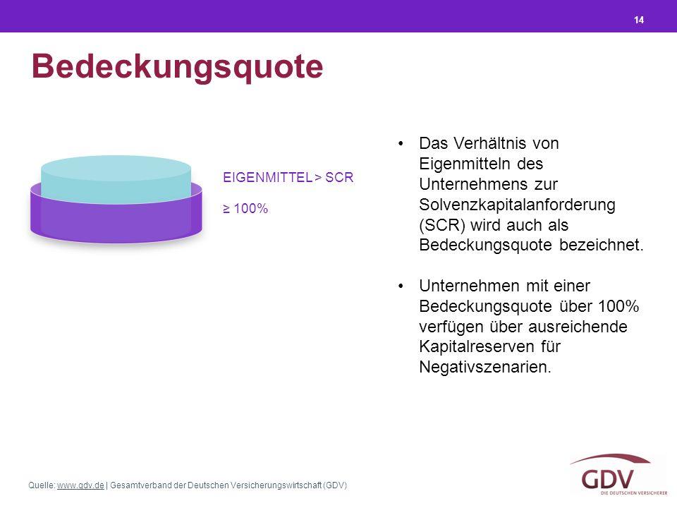 Quelle: www.gdv.de | Gesamtverband der Deutschen Versicherungswirtschaft (GDV)www.gdv.de 14 Bedeckungsquote Das Verhältnis von Eigenmitteln des Unternehmens zur Solvenzkapitalanforderung (SCR) wird auch als Bedeckungsquote bezeichnet.