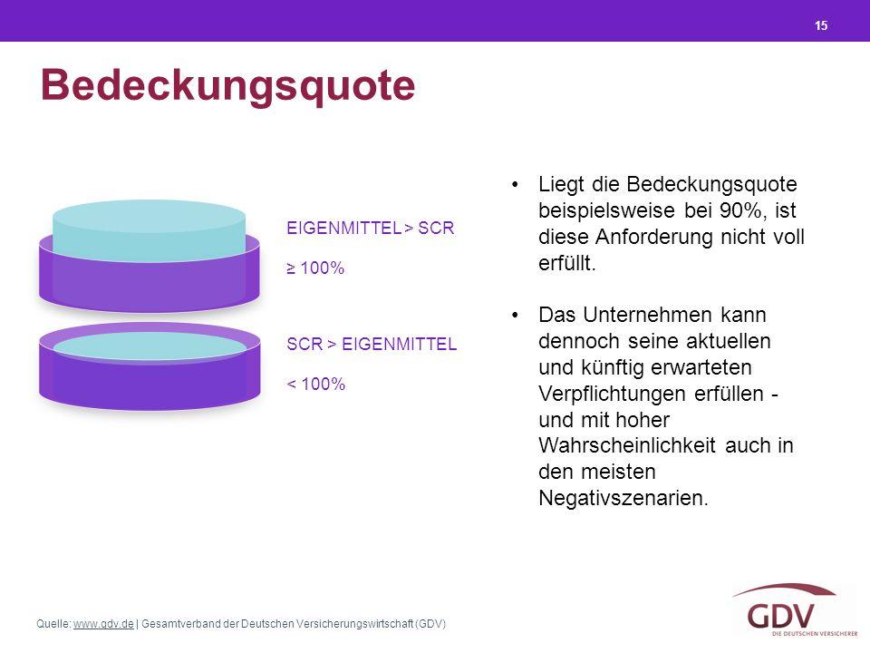 Quelle: www.gdv.de | Gesamtverband der Deutschen Versicherungswirtschaft (GDV)www.gdv.de 15 Bedeckungsquote Liegt die Bedeckungsquote beispielsweise b