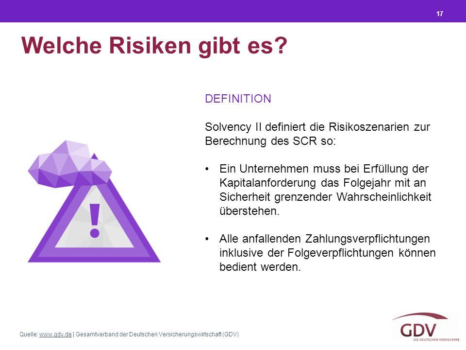 Quelle: www.gdv.de | Gesamtverband der Deutschen Versicherungswirtschaft (GDV)www.gdv.de 17 Welche Risiken gibt es? DEFINITION Solvency II definiert d