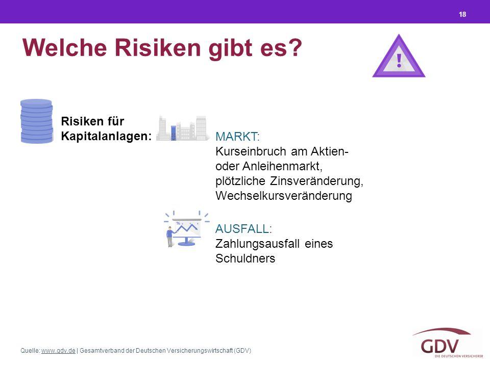 Quelle: www.gdv.de | Gesamtverband der Deutschen Versicherungswirtschaft (GDV)www.gdv.de 18 Welche Risiken gibt es? Risiken für Kapitalanlagen: MARKT: