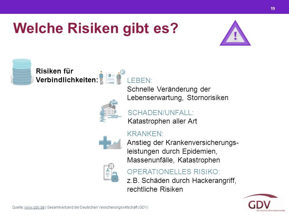 Quelle: www.gdv.de | Gesamtverband der Deutschen Versicherungswirtschaft (GDV)www.gdv.de Risiken für Verbindlichkeiten: 19 Welche Risiken gibt es? KRA