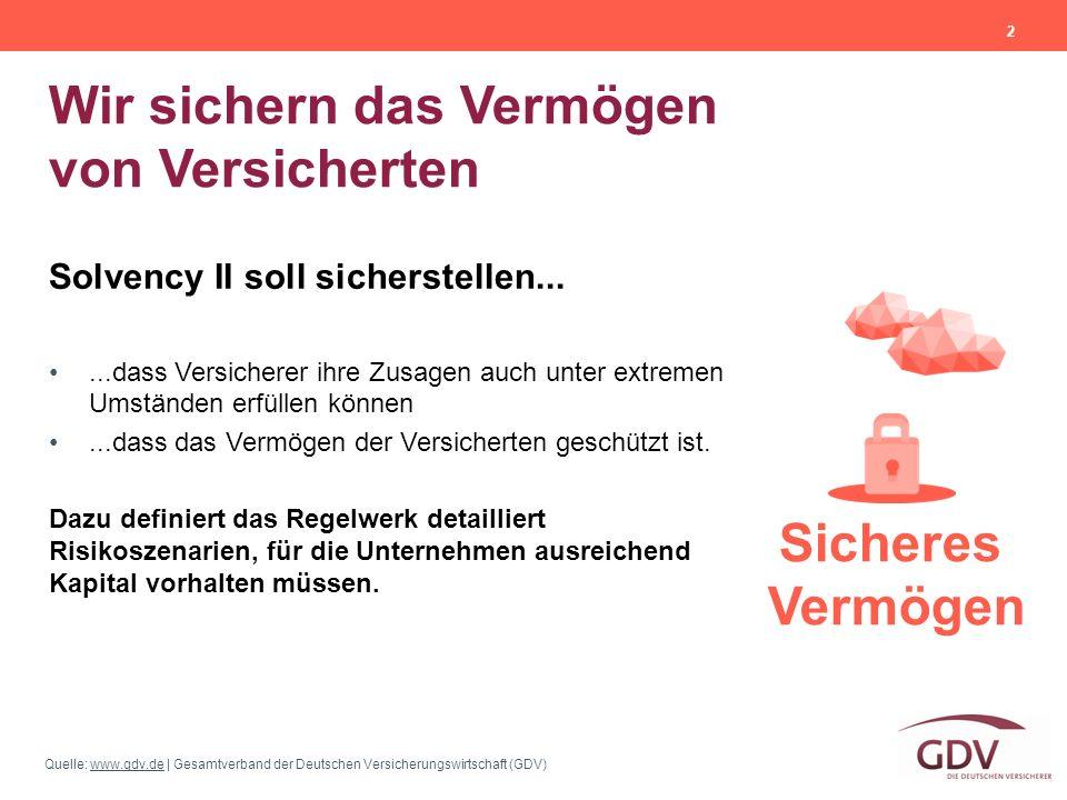 Quelle: www.gdv.de | Gesamtverband der Deutschen Versicherungswirtschaft (GDV)www.gdv.de Wir sichern das Vermögen von Versicherten 2 Solvency II soll sicherstellen......dass Versicherer ihre Zusagen auch unter extremen Umständen erfüllen können...dass das Vermögen der Versicherten geschützt ist.