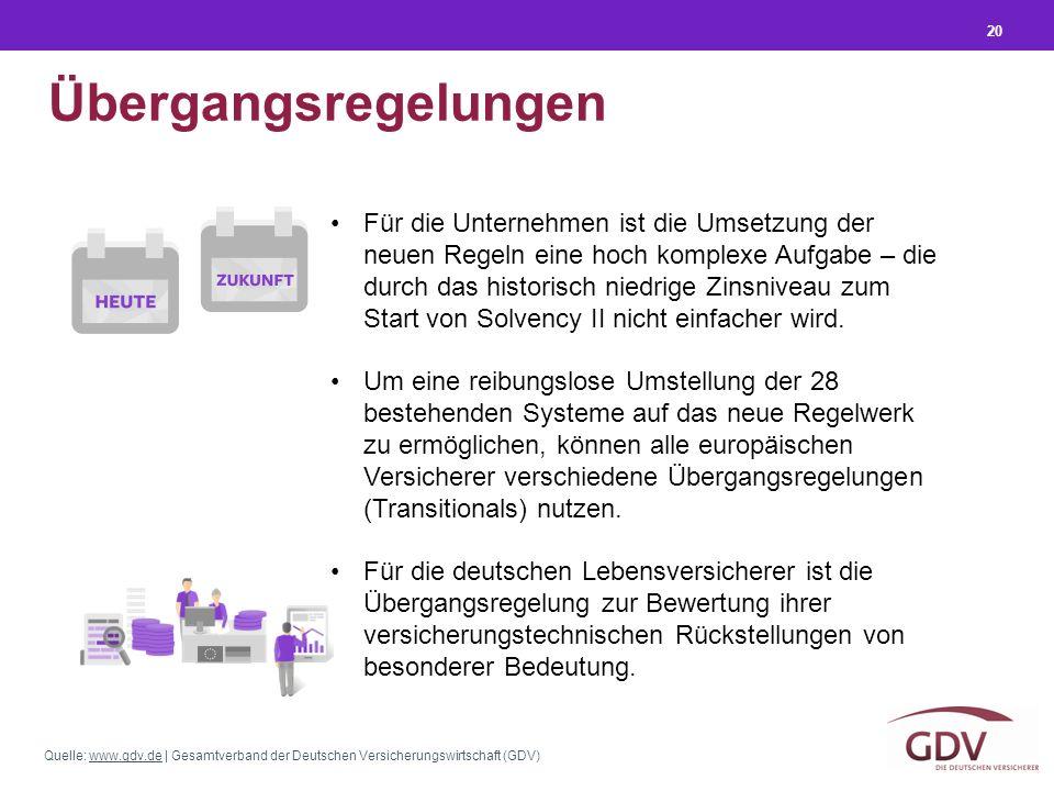Quelle: www.gdv.de | Gesamtverband der Deutschen Versicherungswirtschaft (GDV)www.gdv.de 20 Übergangsregelungen Für die Unternehmen ist die Umsetzung