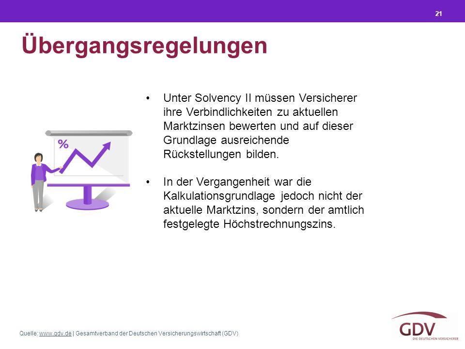 Quelle: www.gdv.de | Gesamtverband der Deutschen Versicherungswirtschaft (GDV)www.gdv.de 21 Übergangsregelungen Unter Solvency II müssen Versicherer ihre Verbindlichkeiten zu aktuellen Marktzinsen bewerten und auf dieser Grundlage ausreichende Rückstellungen bilden.