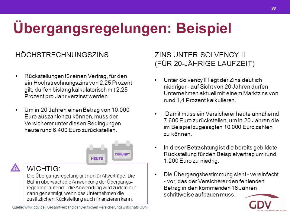 Quelle: www.gdv.de | Gesamtverband der Deutschen Versicherungswirtschaft (GDV)www.gdv.de 22 Übergangsregelungen: Beispiel HÖCHSTRECHNUNGSZINS Rückstellungen für einen Vertrag, für den ein Höchstrechnungszins von 2,25 Prozent gilt, dürfen bislang kalkulatorisch mit 2,25 Prozent pro Jahr verzinst werden.
