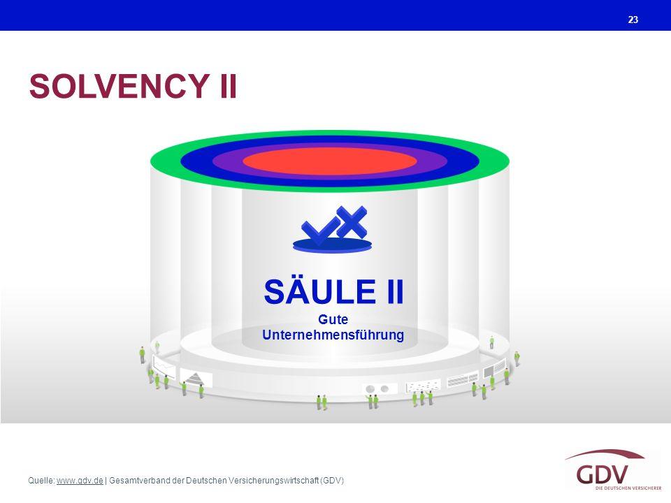 Quelle: www.gdv.de | Gesamtverband der Deutschen Versicherungswirtschaft (GDV)www.gdv.de SOLVENCY II 23 SÄULE II Gute Unternehmensführung