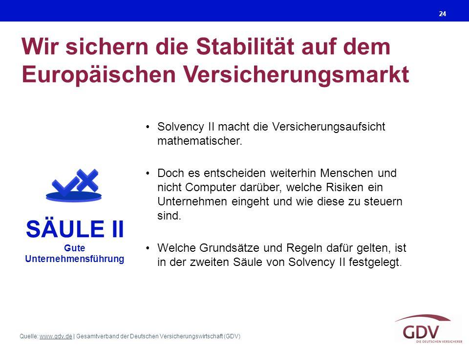 Quelle: www.gdv.de | Gesamtverband der Deutschen Versicherungswirtschaft (GDV)www.gdv.de Wir sichern die Stabilität auf dem Europäischen Versicherungsmarkt 24 Solvency II macht die Versicherungsaufsicht mathematischer.