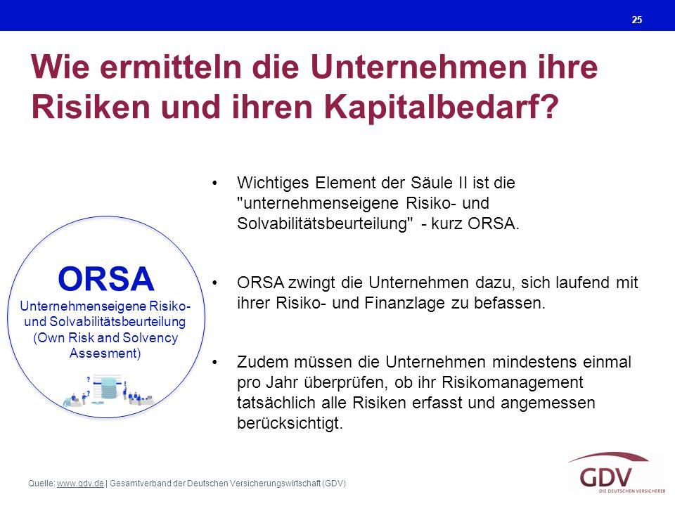 Quelle: www.gdv.de | Gesamtverband der Deutschen Versicherungswirtschaft (GDV)www.gdv.de Wie ermitteln die Unternehmen ihre Risiken und ihren Kapitalbedarf.