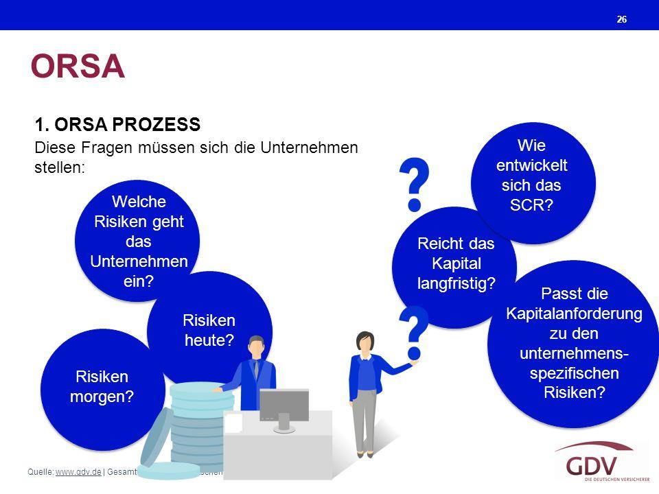 Quelle: www.gdv.de | Gesamtverband der Deutschen Versicherungswirtschaft (GDV)www.gdv.de ORSA 26 1. ORSA PROZESS Diese Fragen müssen sich die Unterneh