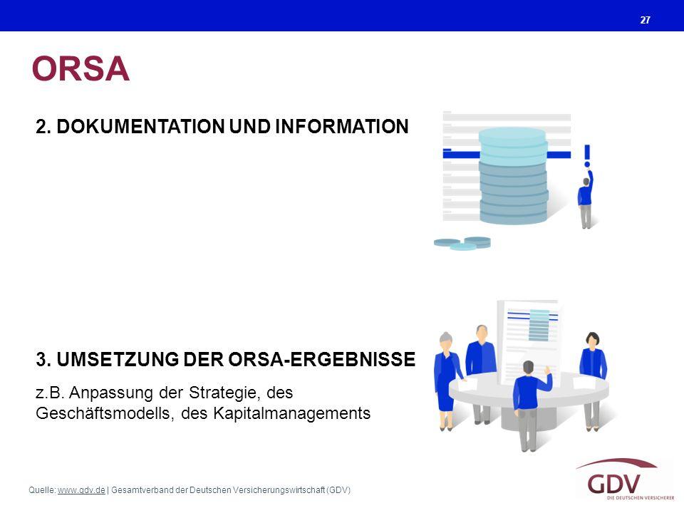 Quelle: www.gdv.de | Gesamtverband der Deutschen Versicherungswirtschaft (GDV)www.gdv.de ORSA 27 2. DOKUMENTATION UND INFORMATION z.B. Anpassung der S