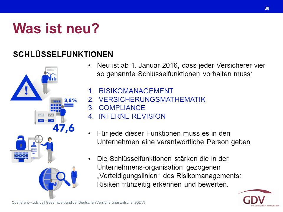 Quelle: www.gdv.de | Gesamtverband der Deutschen Versicherungswirtschaft (GDV)www.gdv.de Was ist neu? 28 Neu ist ab 1. Januar 2016, dass jeder Versich