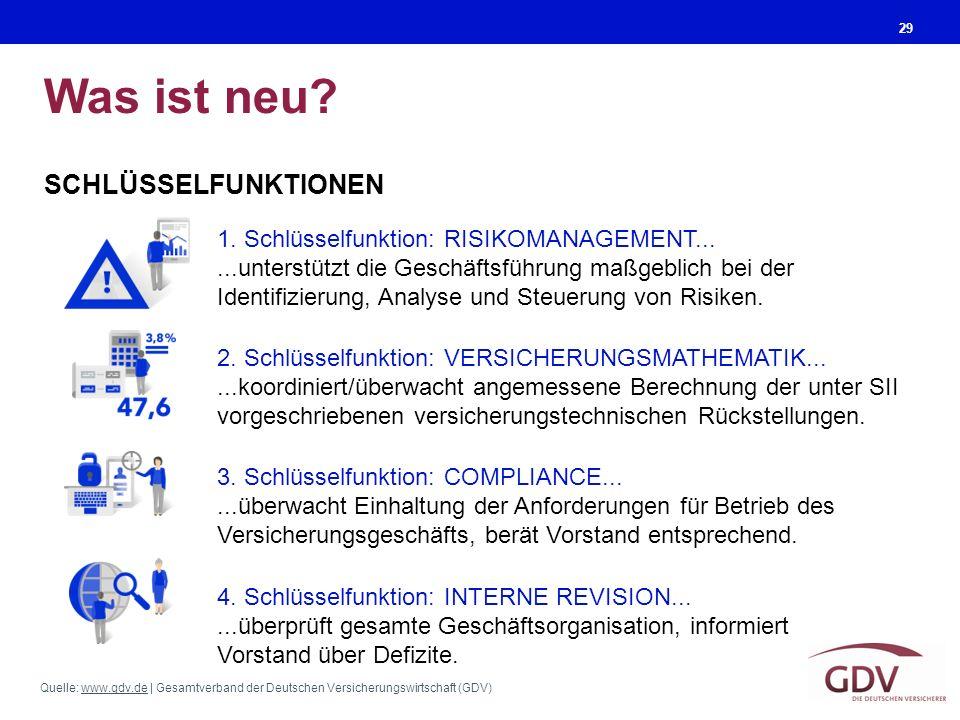 Quelle: www.gdv.de | Gesamtverband der Deutschen Versicherungswirtschaft (GDV)www.gdv.de Was ist neu? 29 1. Schlüsselfunktion: RISIKOMANAGEMENT......u
