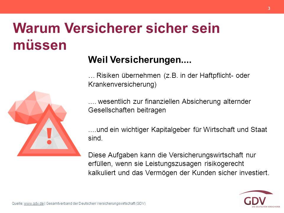 Quelle: www.gdv.de | Gesamtverband der Deutschen Versicherungswirtschaft (GDV)www.gdv.de Warum Versicherer sicher sein müssen 3 Weil Versicherungen...