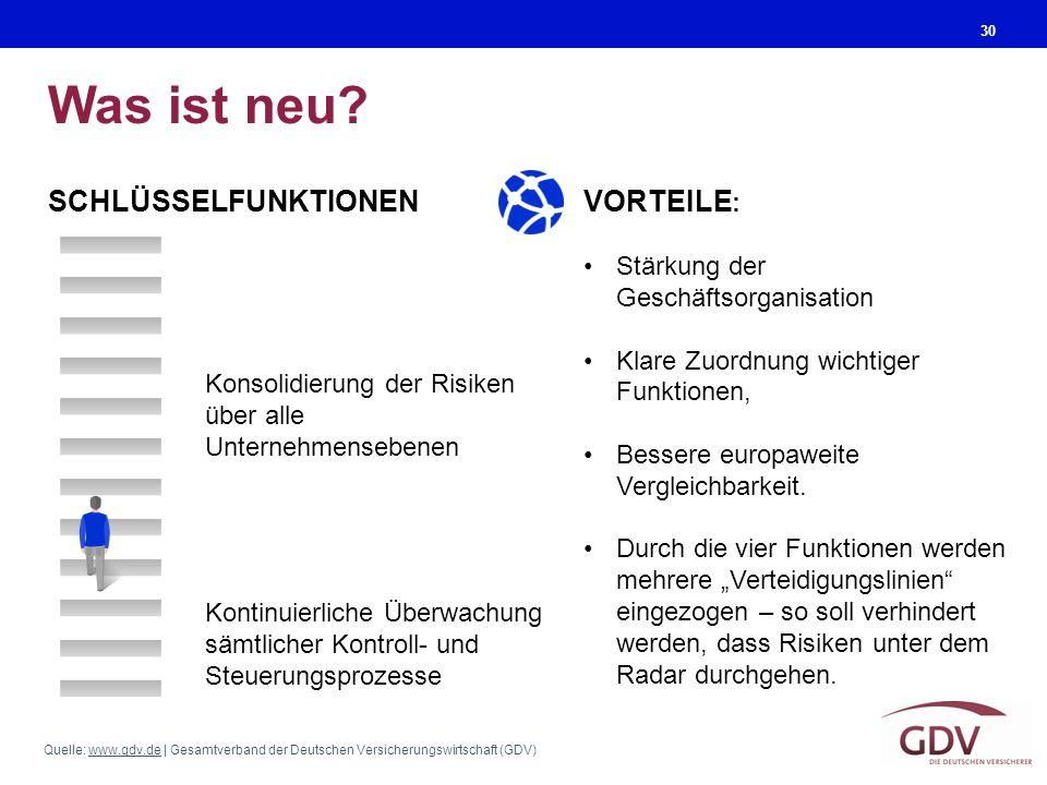 Quelle: www.gdv.de | Gesamtverband der Deutschen Versicherungswirtschaft (GDV)www.gdv.de Was ist neu? 30 SCHLÜSSELFUNKTIONEN VORTEILE : Stärkung der G
