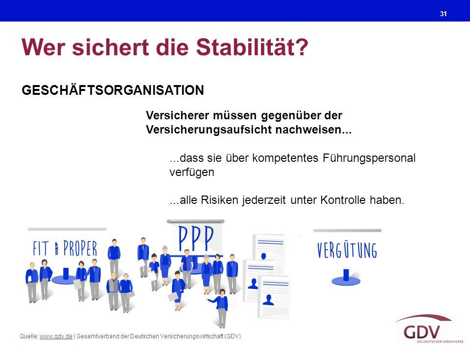 Quelle: www.gdv.de | Gesamtverband der Deutschen Versicherungswirtschaft (GDV)www.gdv.de Wer sichert die Stabilität? 31 GESCHÄFTSORGANISATION Versiche
