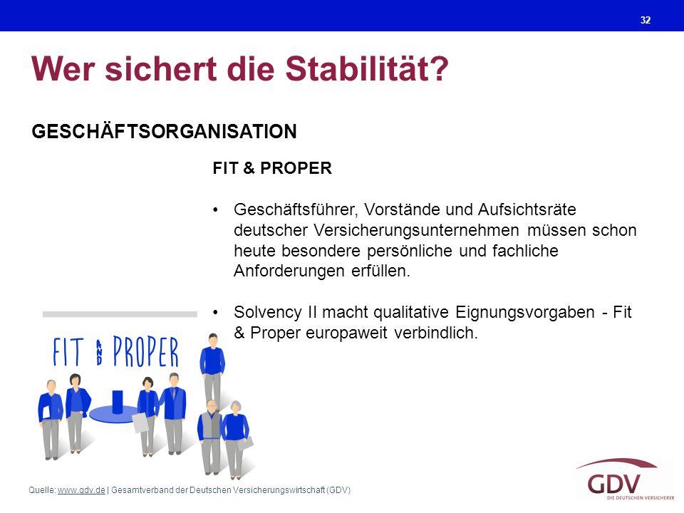 Quelle: www.gdv.de | Gesamtverband der Deutschen Versicherungswirtschaft (GDV)www.gdv.de Wer sichert die Stabilität? 32 GESCHÄFTSORGANISATION FIT & PR