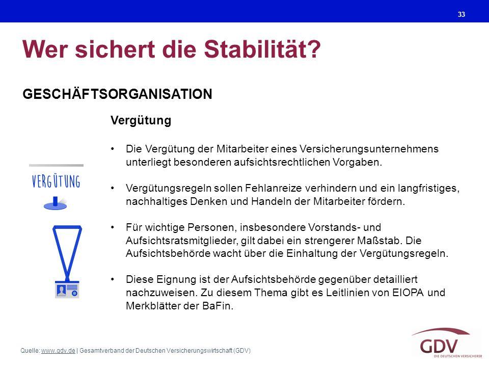 Quelle: www.gdv.de | Gesamtverband der Deutschen Versicherungswirtschaft (GDV)www.gdv.de Wer sichert die Stabilität? 33 GESCHÄFTSORGANISATION Vergütun