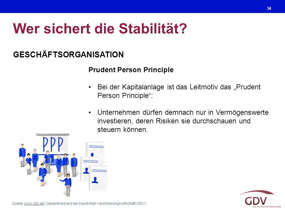 Quelle: www.gdv.de | Gesamtverband der Deutschen Versicherungswirtschaft (GDV)www.gdv.de Wer sichert die Stabilität? 34 GESCHÄFTSORGANISATION Prudent