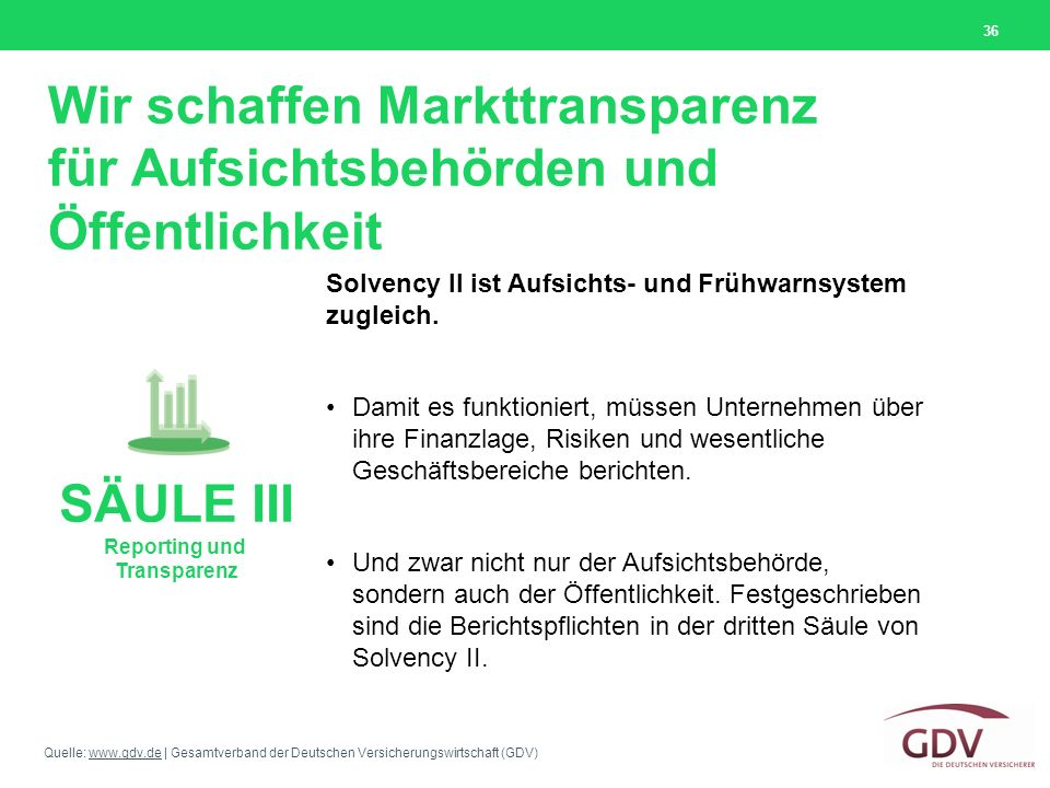 Quelle: www.gdv.de | Gesamtverband der Deutschen Versicherungswirtschaft (GDV)www.gdv.de Wir schaffen Markttransparenz für Aufsichtsbehörden und Öffentlichkeit 36 Solvency II ist Aufsichts- und Frühwarnsystem zugleich.