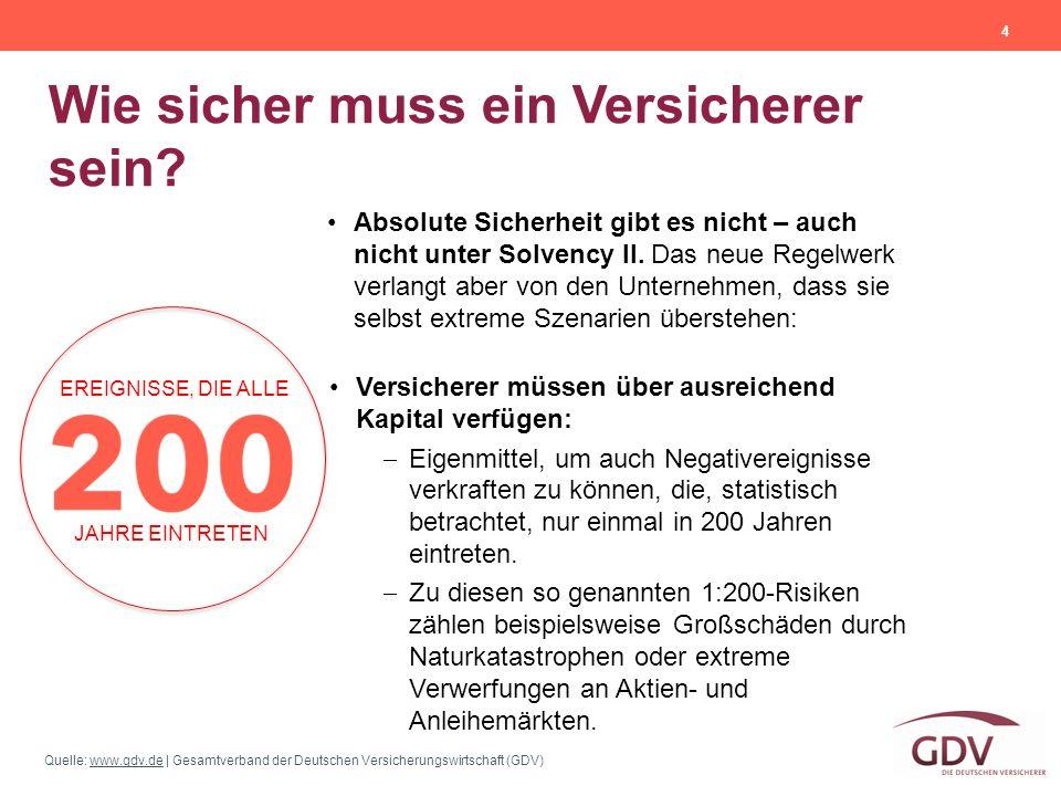 Quelle: www.gdv.de | Gesamtverband der Deutschen Versicherungswirtschaft (GDV)www.gdv.de Wie sicher muss ein Versicherer sein? 4 Versicherer müssen üb