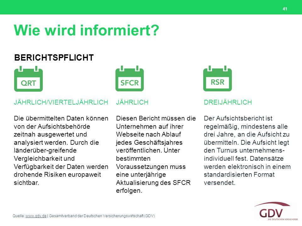 Quelle: www.gdv.de | Gesamtverband der Deutschen Versicherungswirtschaft (GDV)www.gdv.de Wie wird informiert? 41 BERICHTSPFLICHT JÄHRLICH/VIERTELJÄHRL