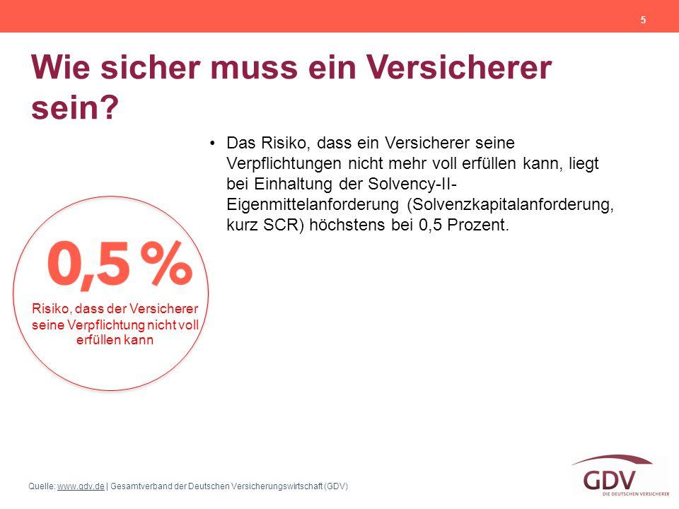Quelle: www.gdv.de | Gesamtverband der Deutschen Versicherungswirtschaft (GDV)www.gdv.de Wie sicher muss ein Versicherer sein? 5 Das Risiko, dass ein